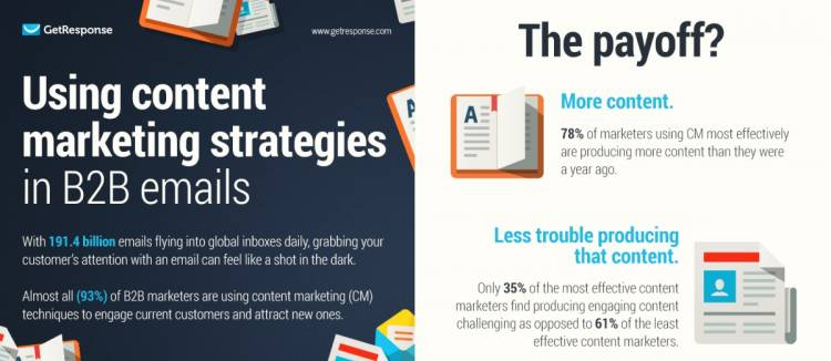 Using Content Marketing Strategies in B2B Emails